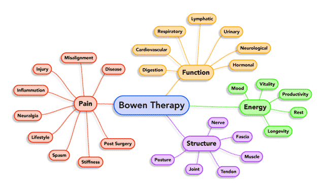 bowen therapy effects map